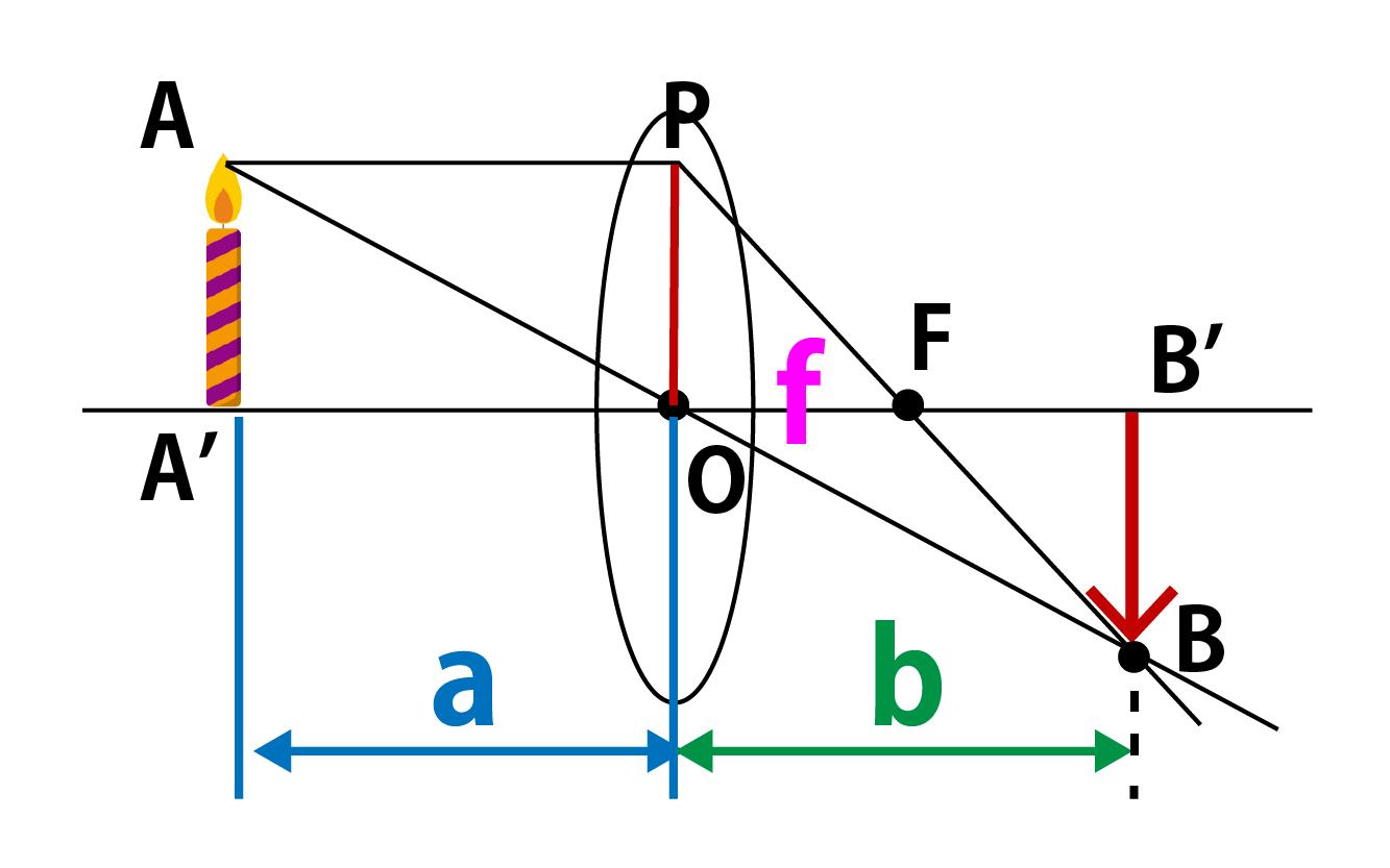 凸レンズの焦点距離の公式証明解説画像