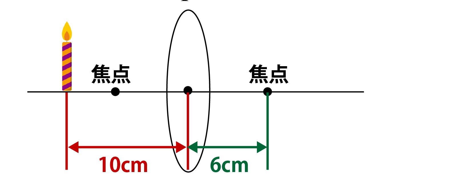 凸レンズに関する問題