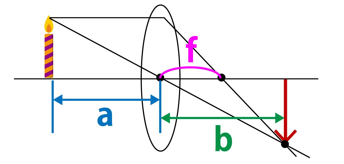 凸レンズの焦点距離の求め方解説画像