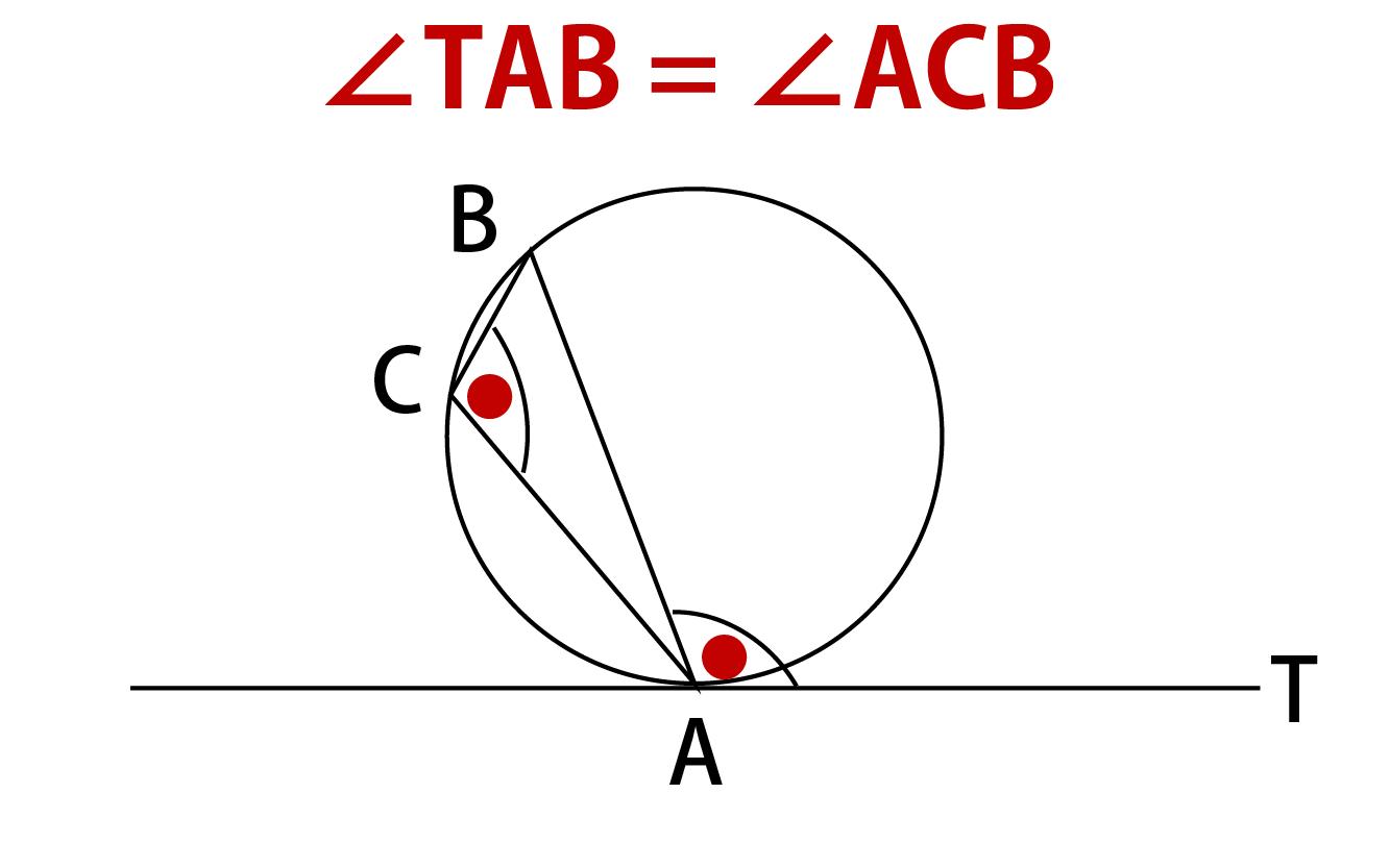 接弦定理の解説画像