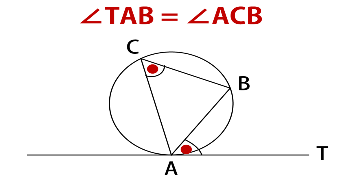 接弦定理の基本的な公式の図
