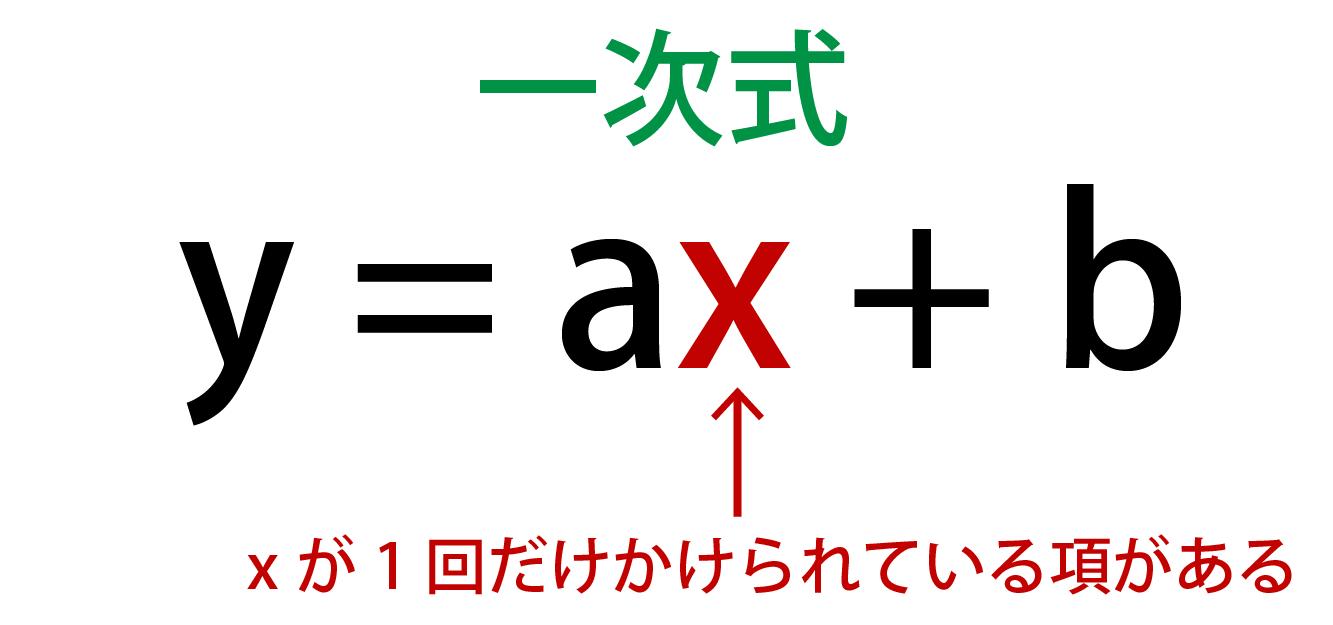 一次関数の解説画像
