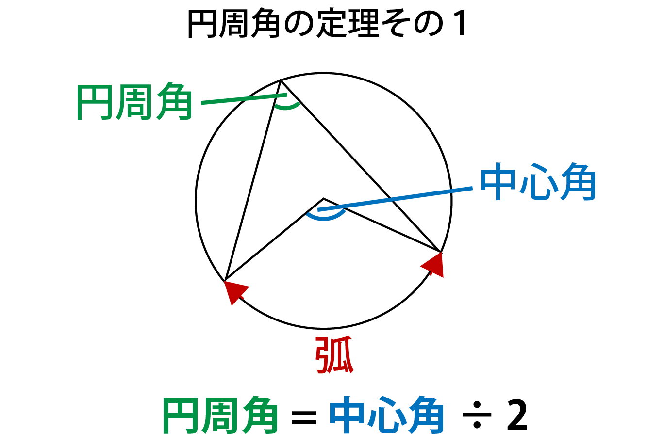 円周角の定理解説画像