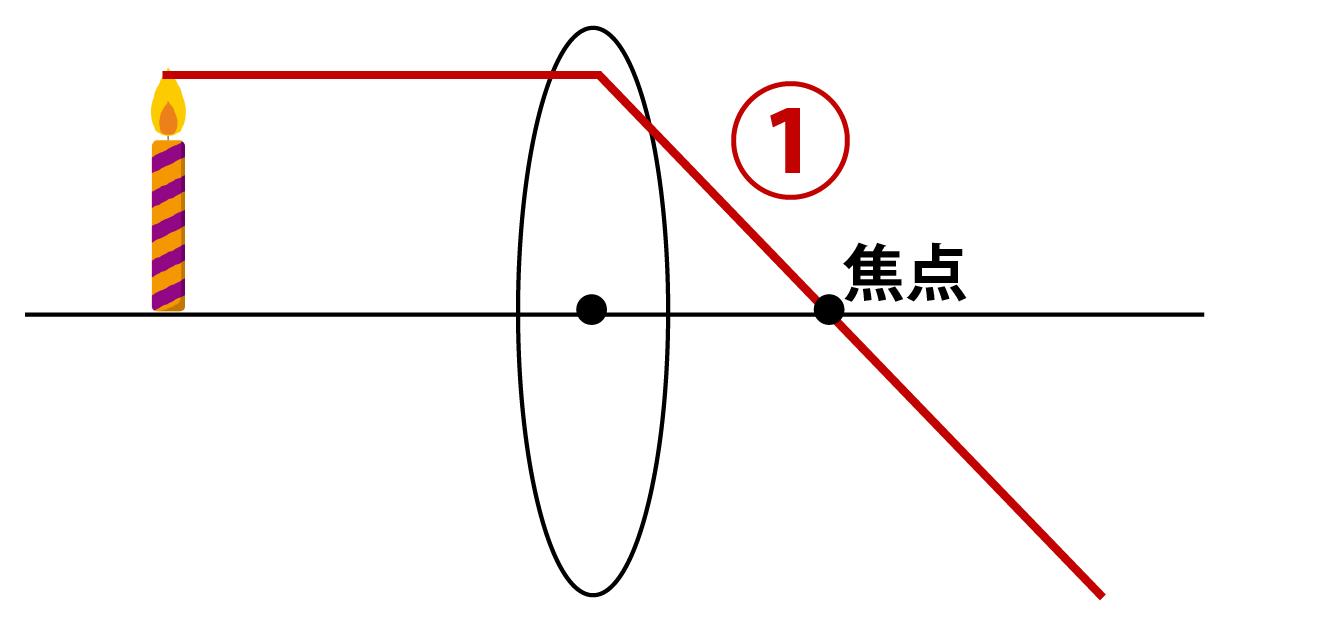 凸レンズの作図手順その1
