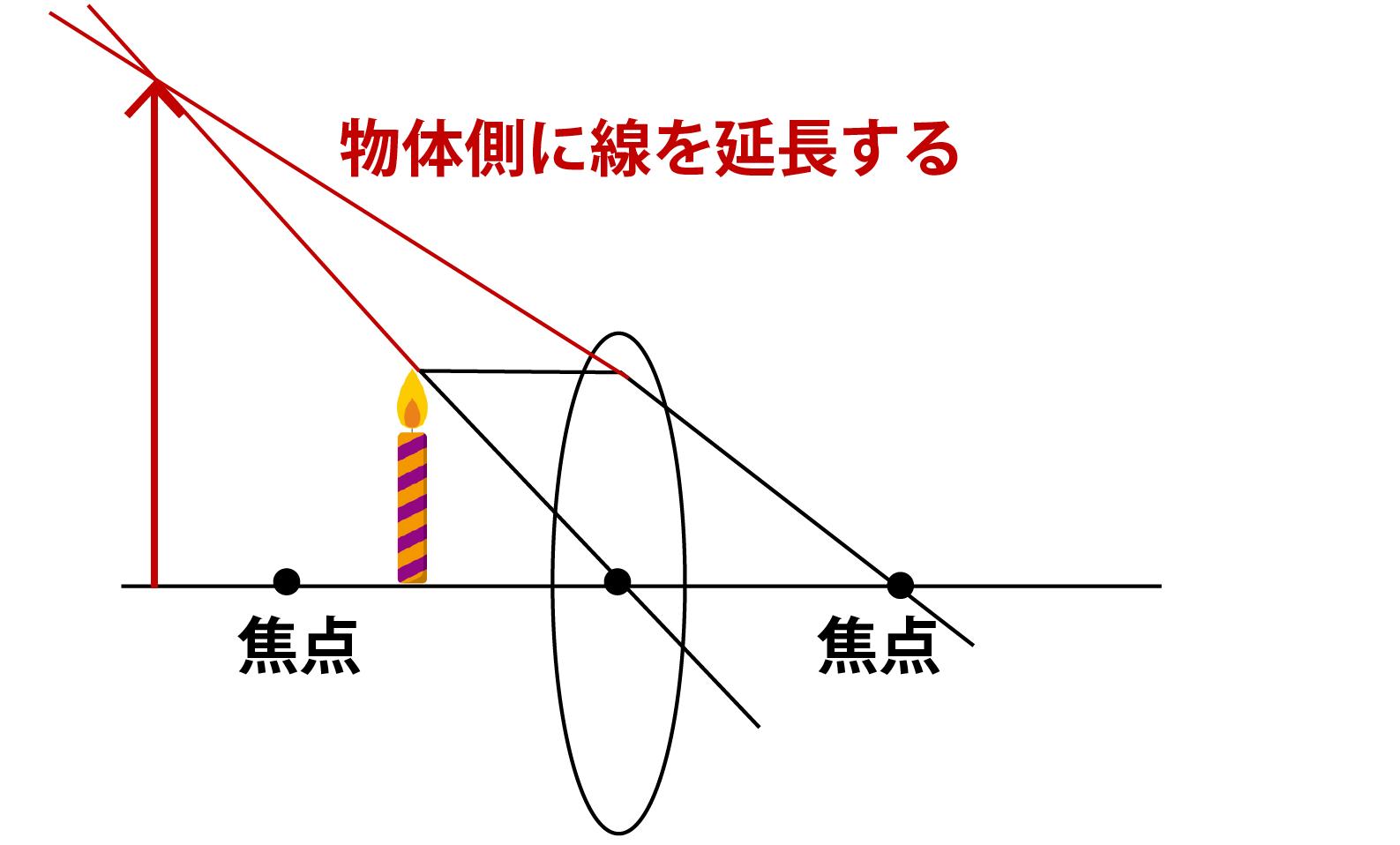 凸レンズ・虚像についての解説画像凸レンズ・虚像についての解説画像