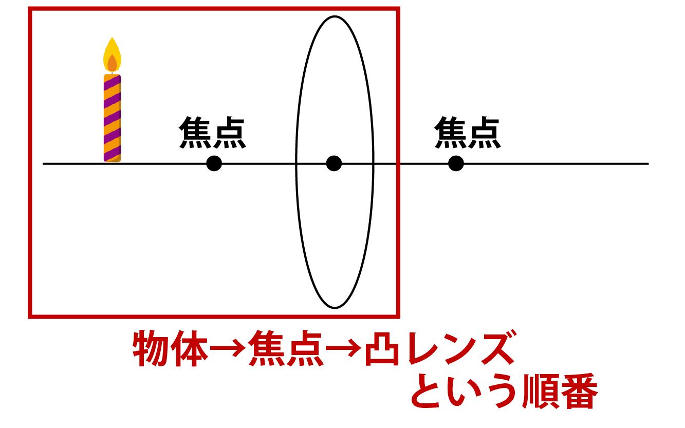 凸レンズ・虚像についての解説画像