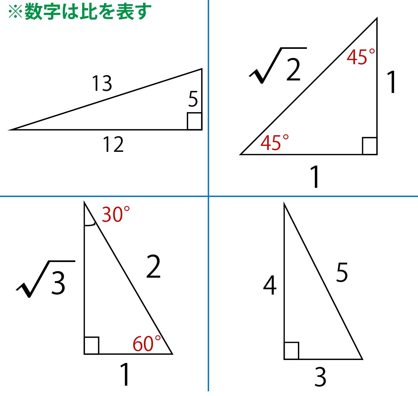 代表的な直角三角形の一覧