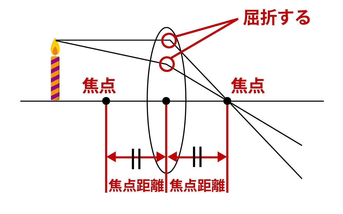 凸レンズの焦点距離・作図・虚像をイラストで即理解!|高校 ...