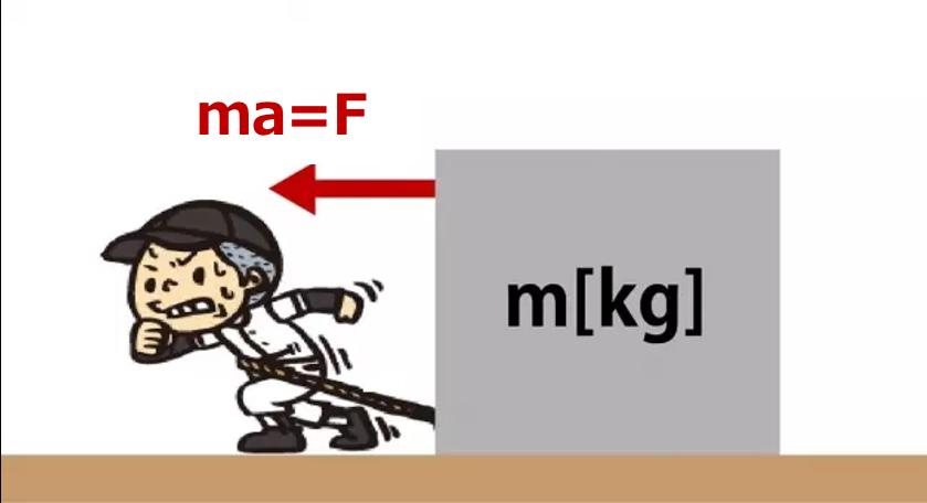 運動方程式のイメージ