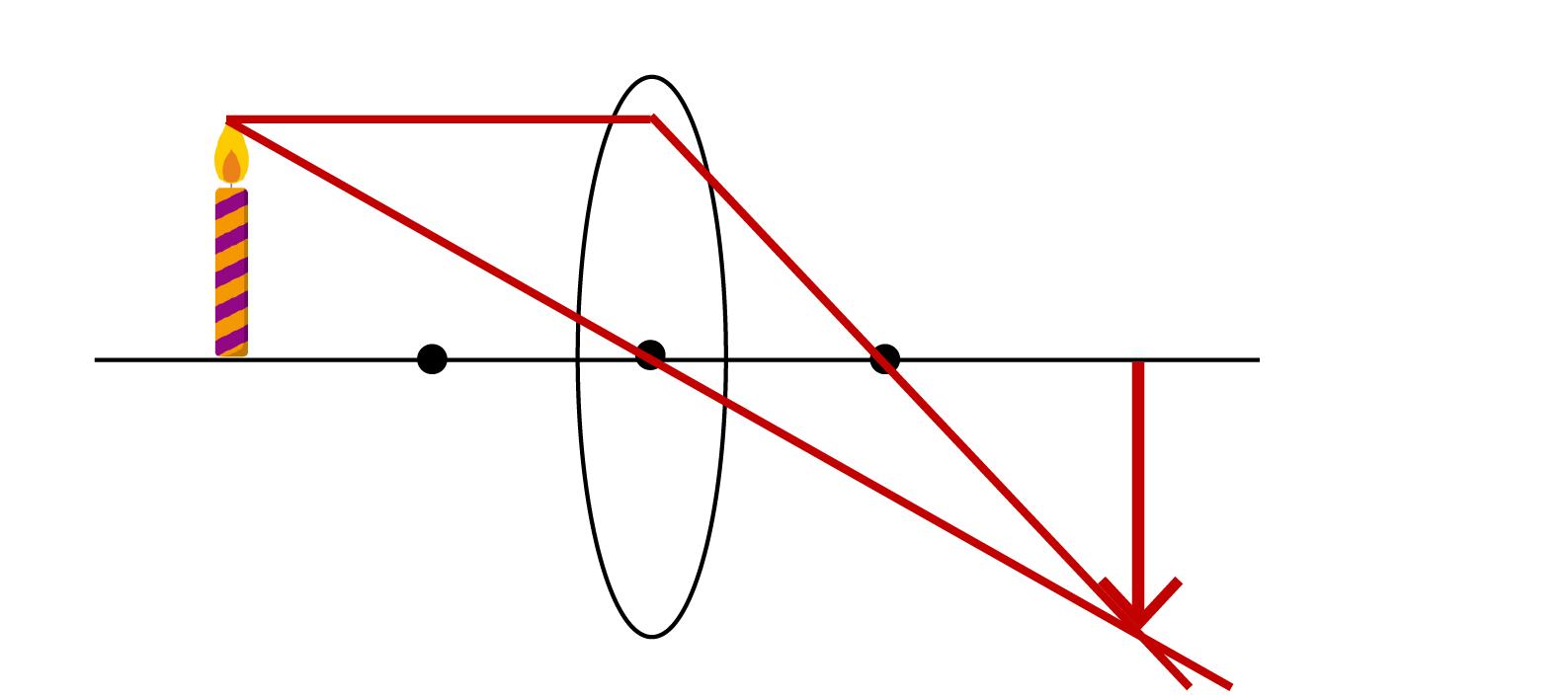 凸レンズに関する問題の解説