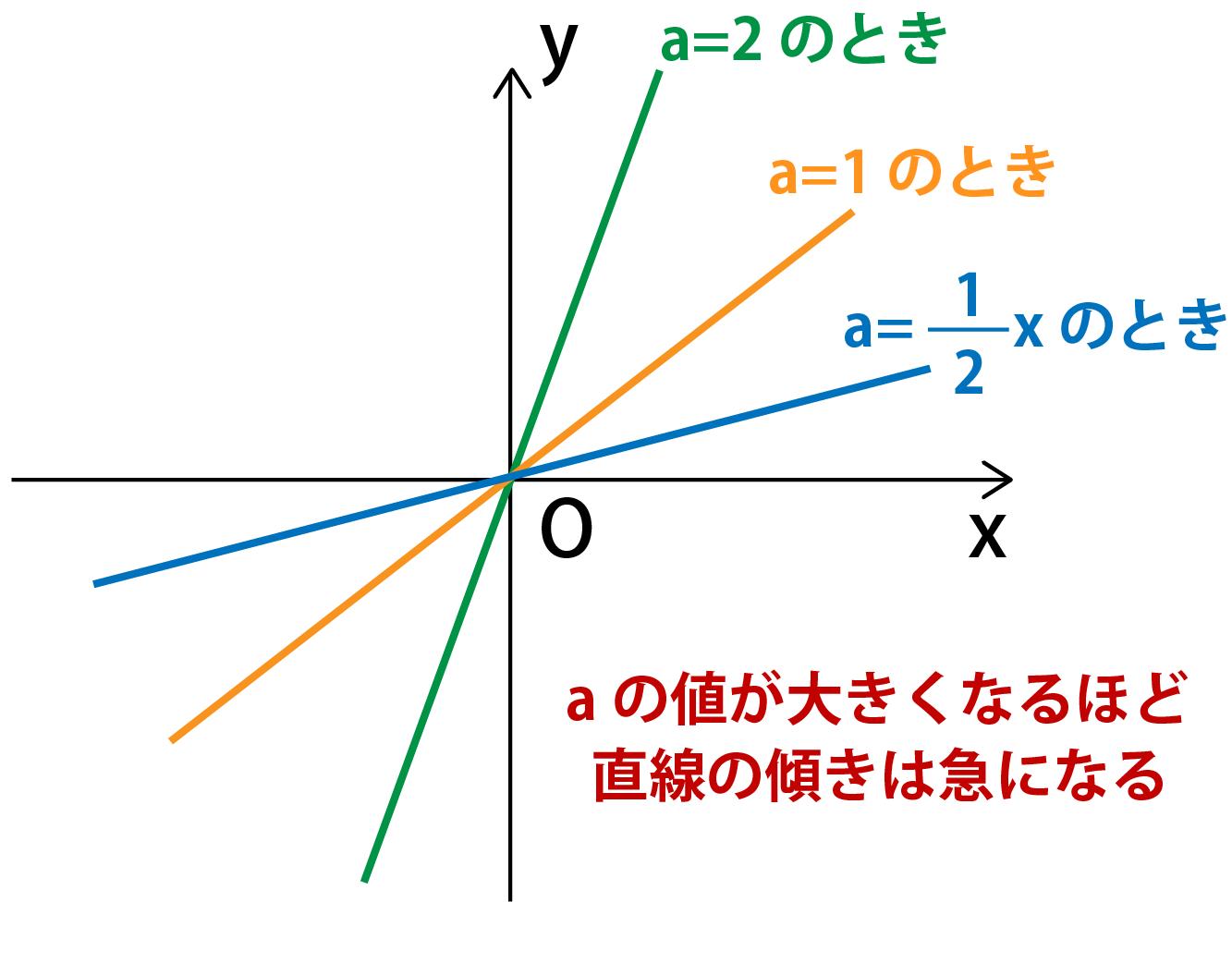 一次関数グラフの書き方解説画像