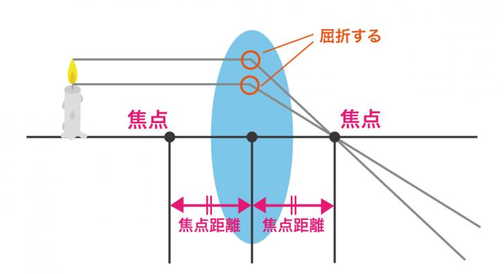 凸レンズの焦点距離・作図・虚像をイラストで即理解!