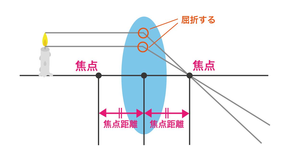 凸レンズの焦点距離の図