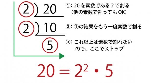 素因数分解とは?素因数分解のやり方を練習問題と解説でマスターしよう!