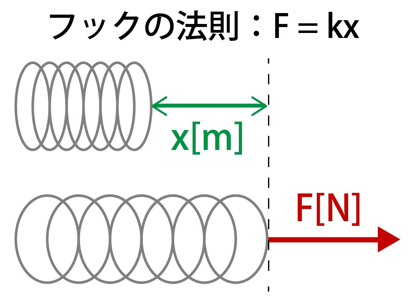 フックの法則の公式