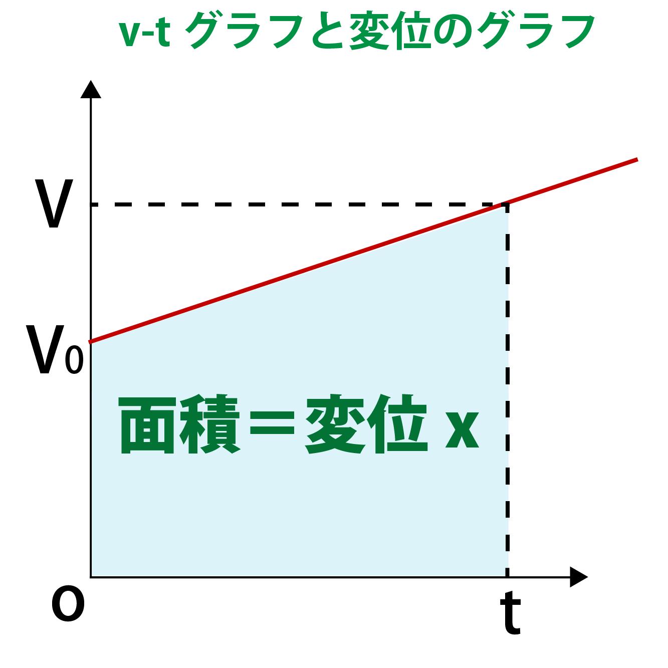 v-tグラフと変位の関係グラフ
