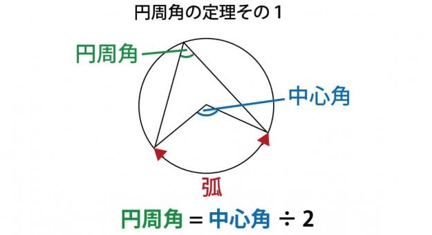 円周角の定理・証明・逆をスマホで見やすい図で徹底解説!