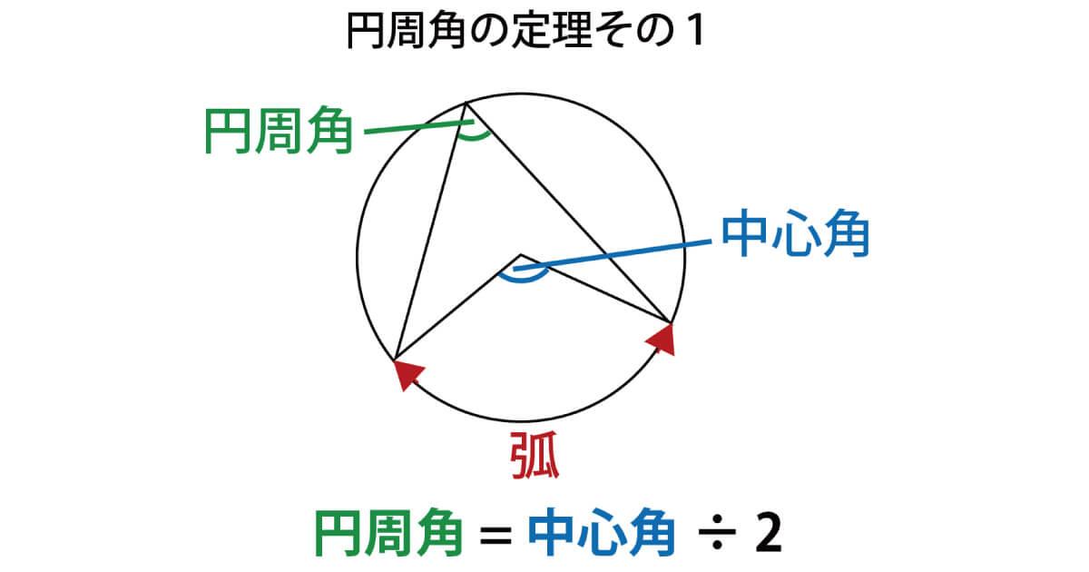 円周角のイメージ