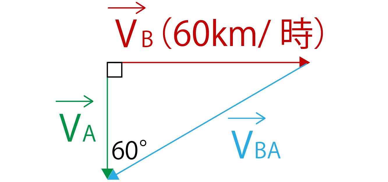 相対速度の問題解説画像
