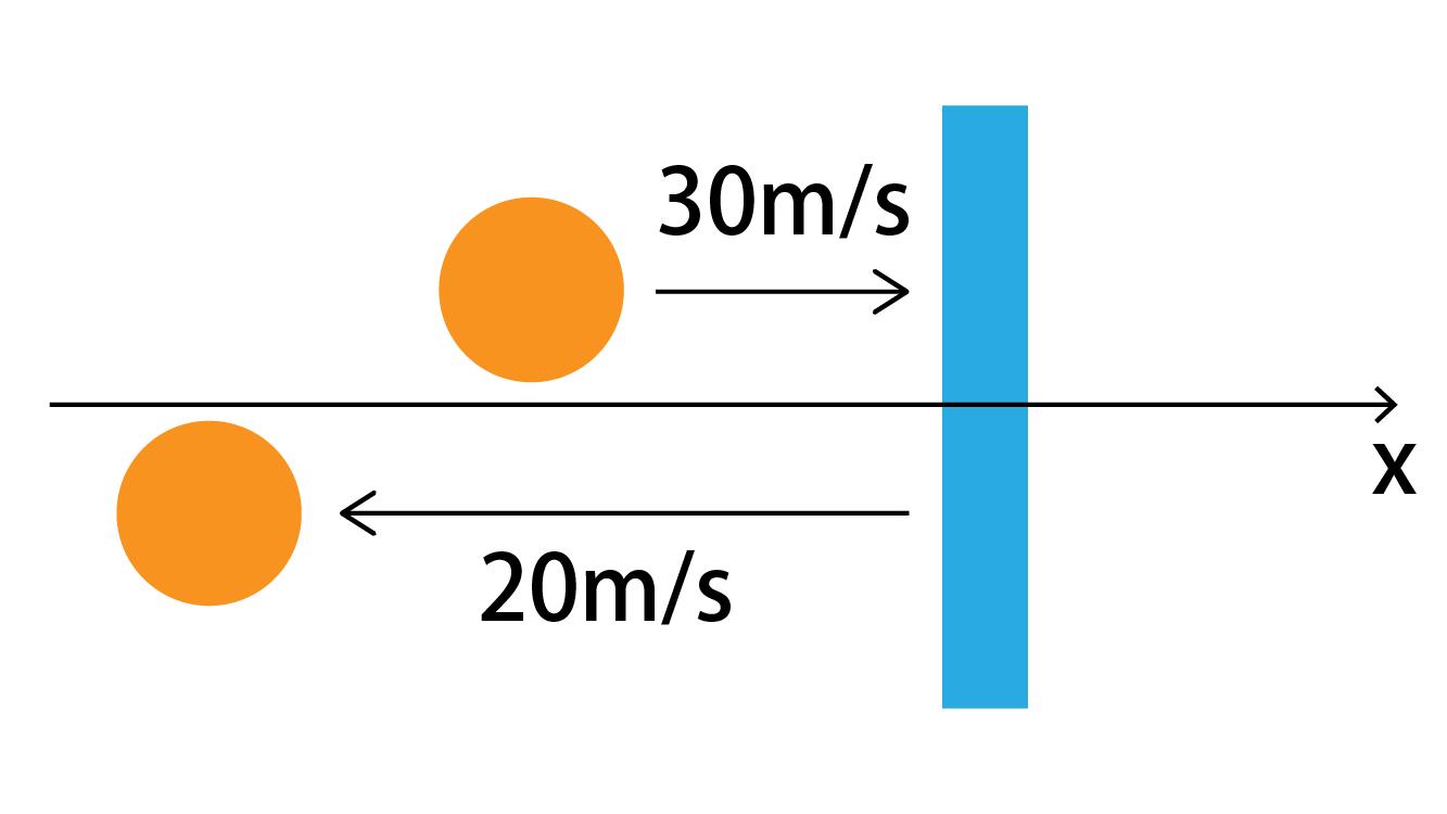 力積の計算問題の図
