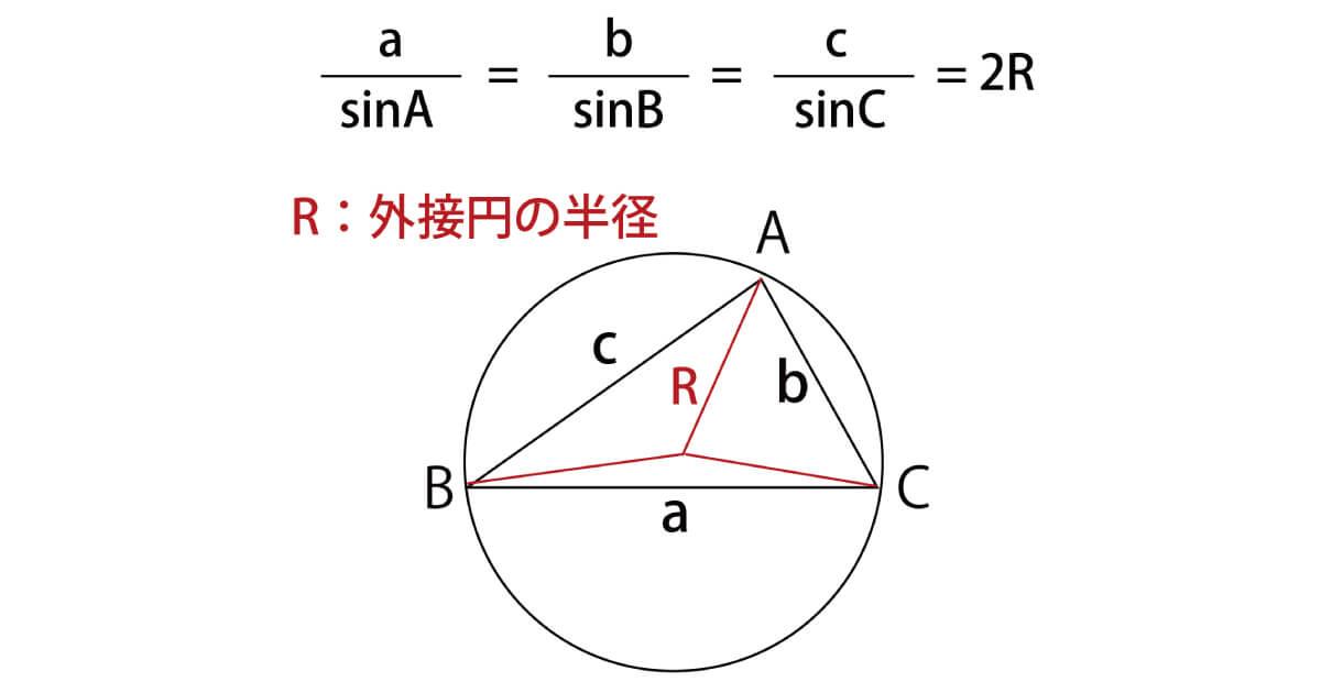 外接円のイメージ