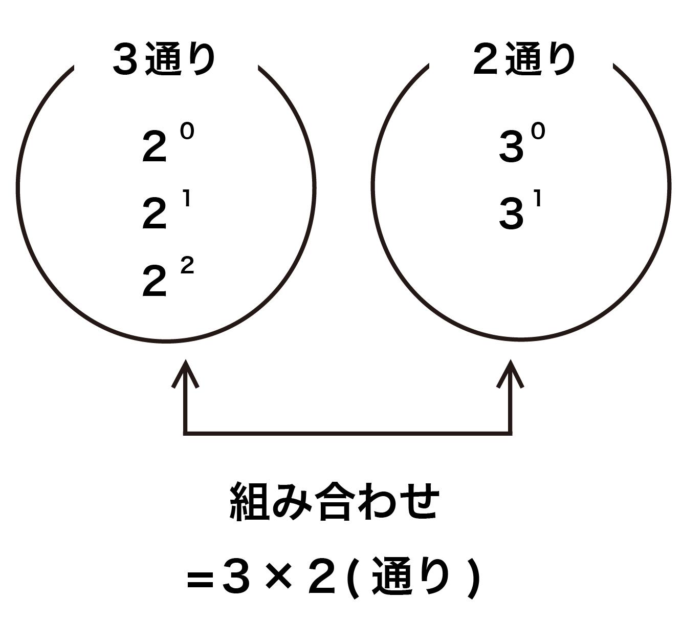 12の約数の求め方の解説