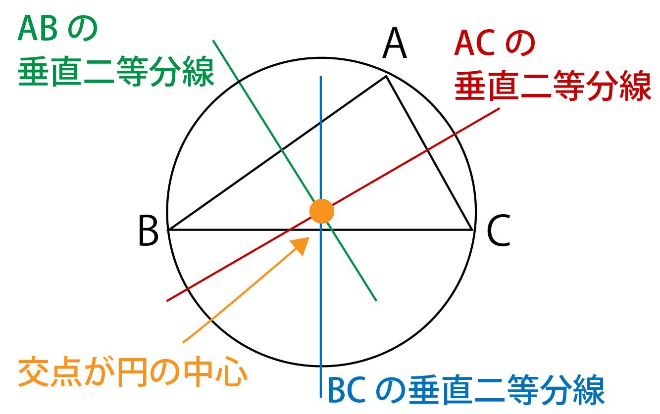 外接円とは何かの解説画像