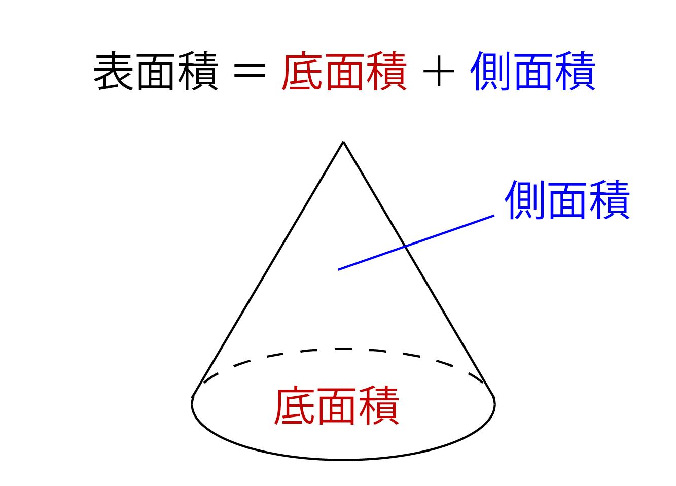 円錐の表面積の求め方
