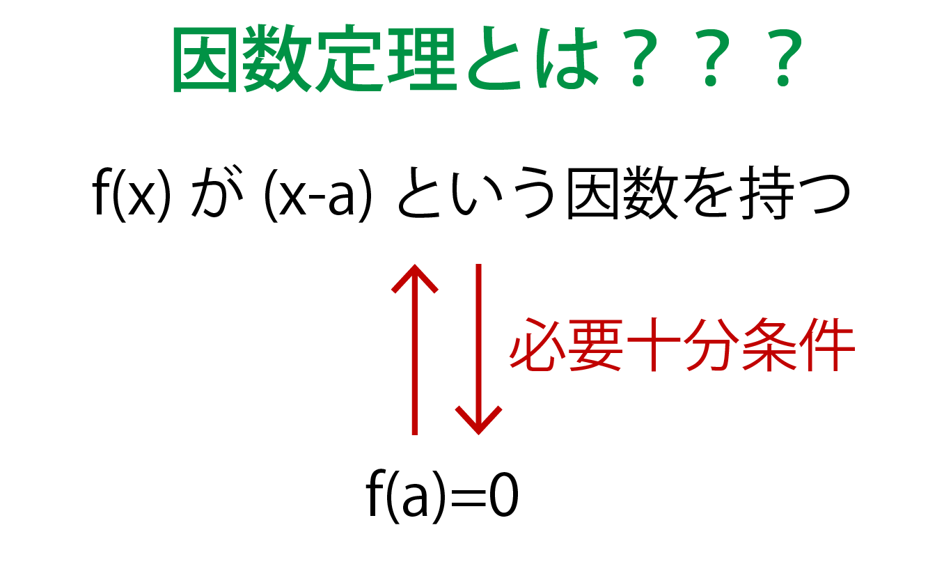 因数定理とは何かの解説画像
