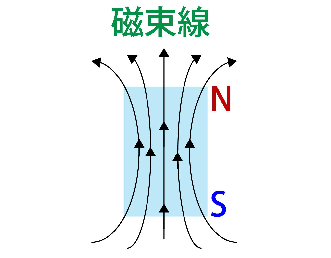磁束線とは何かの解説画像
