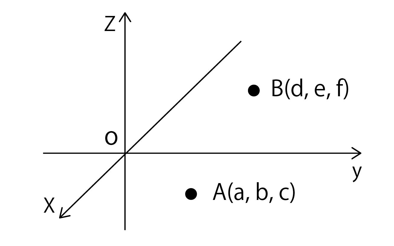 点A(a, b, c)と点B(d, e, f)