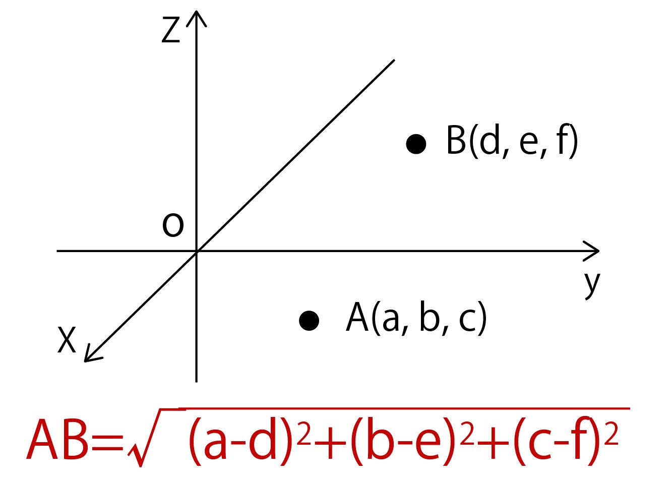 2点間の距離の公式