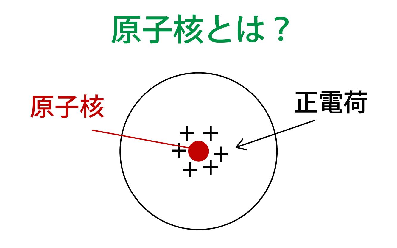 原子核とは何かの解説画像