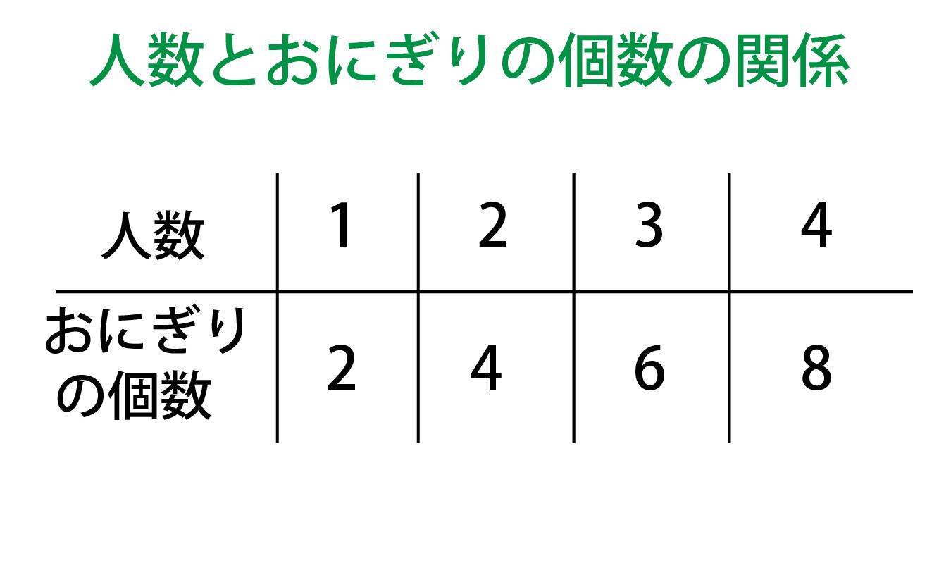 人数とおにぎりの個数の関係表