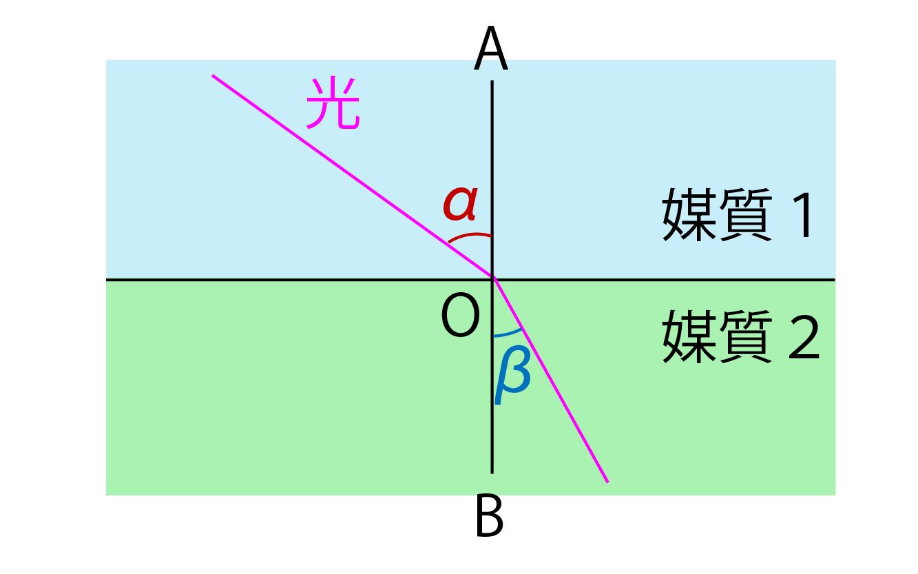 屈折角と入射角の解説画像