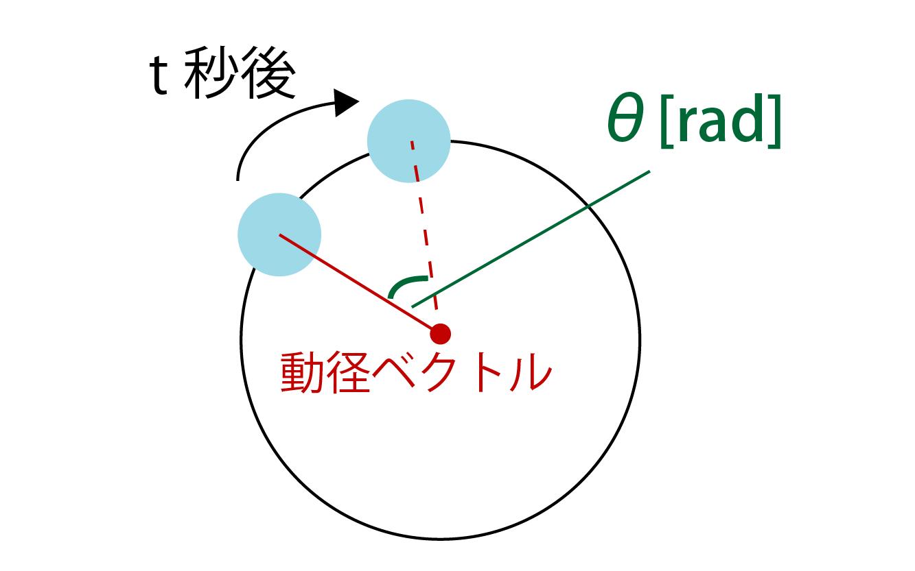 角速度の公式(求め方)解説画像