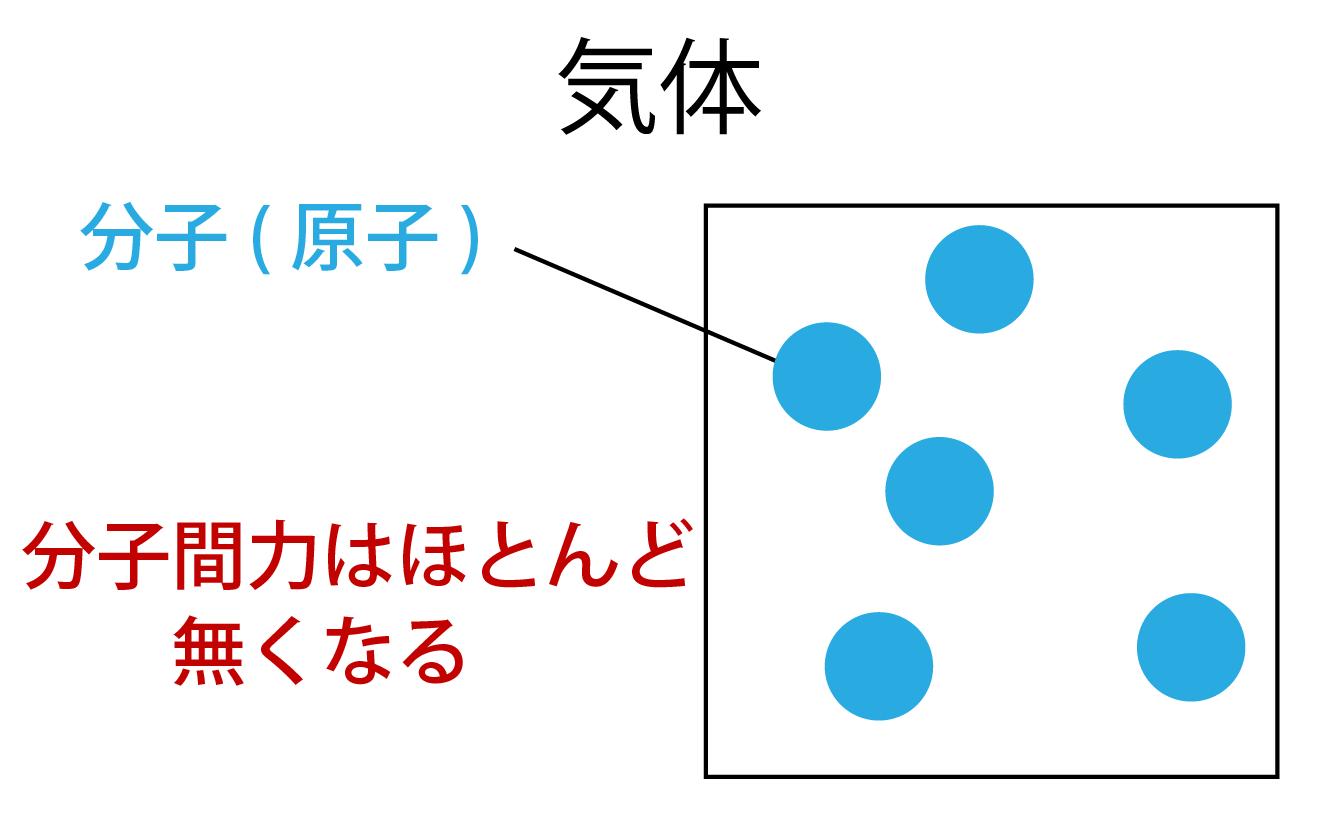 気体を形成している分子(原子)の画像