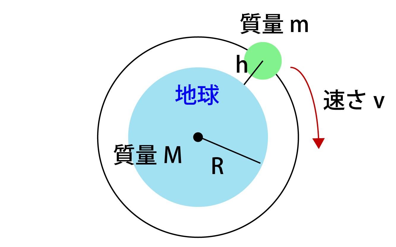 第一宇宙速度の求め方解説画像