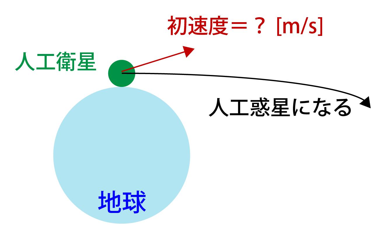 第二宇宙速度とは何かの解説画像