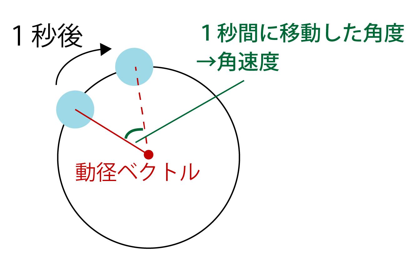 動径ベクトル・角速度とは何かの解説画像