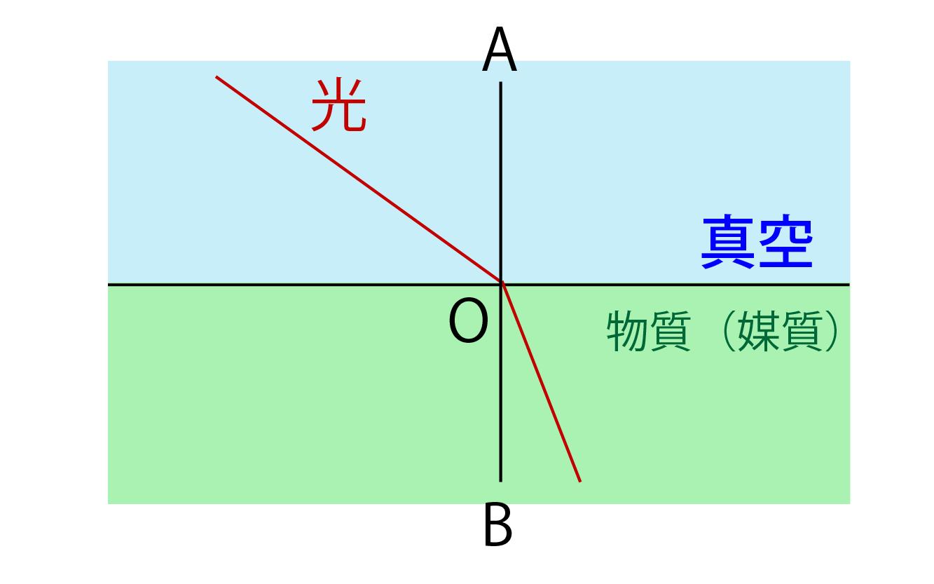 光の絶対屈折率解説画像