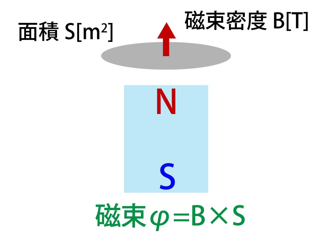 磁束の公式解説画像
