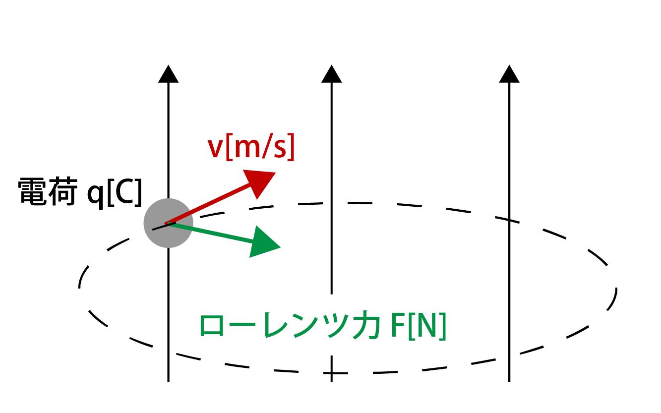 電荷粒子が等速円運動をする画像