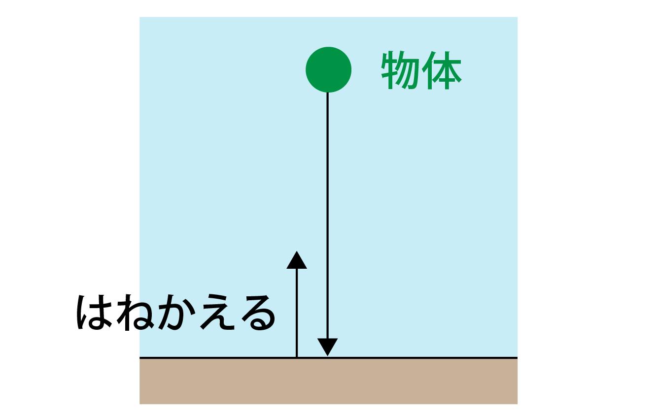 反発係数とは何かの解説画像