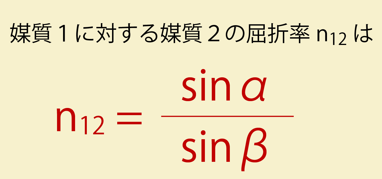 屈折率の概説画像
