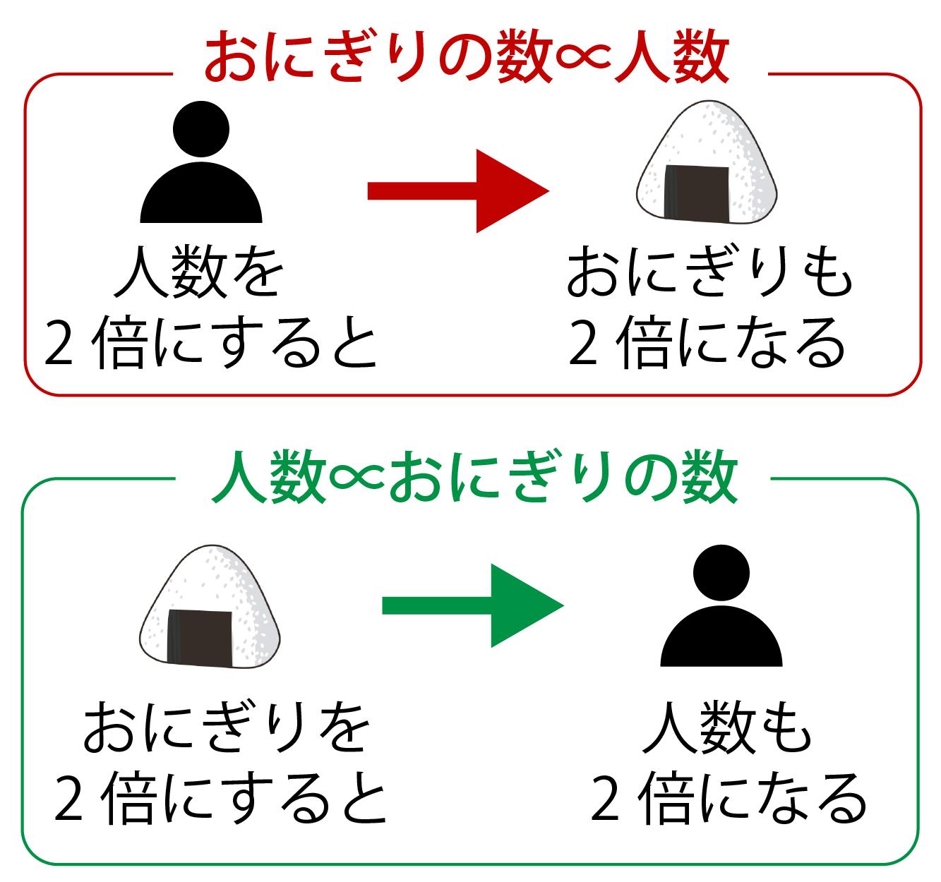 比例の記号における注意点
