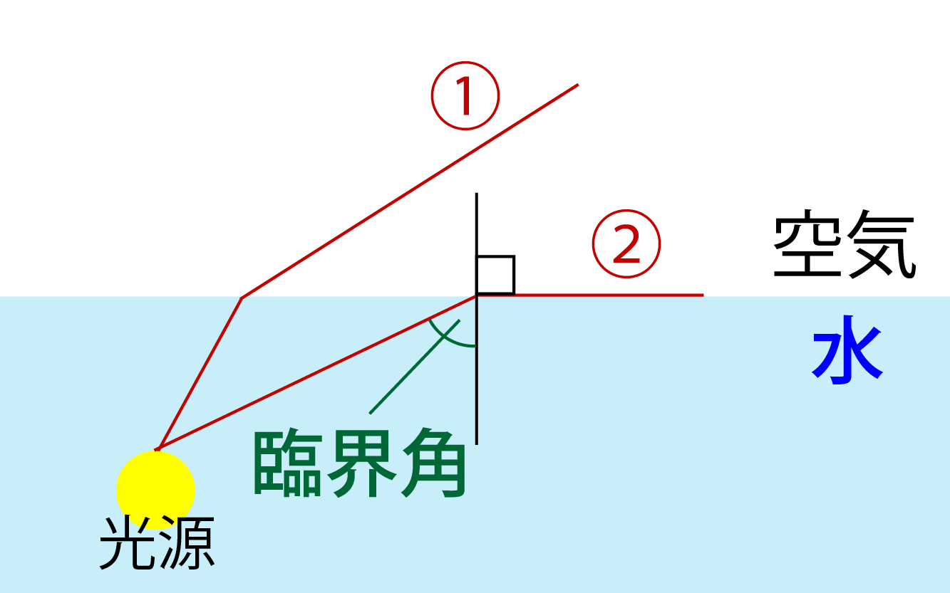 臨界角の解説画像