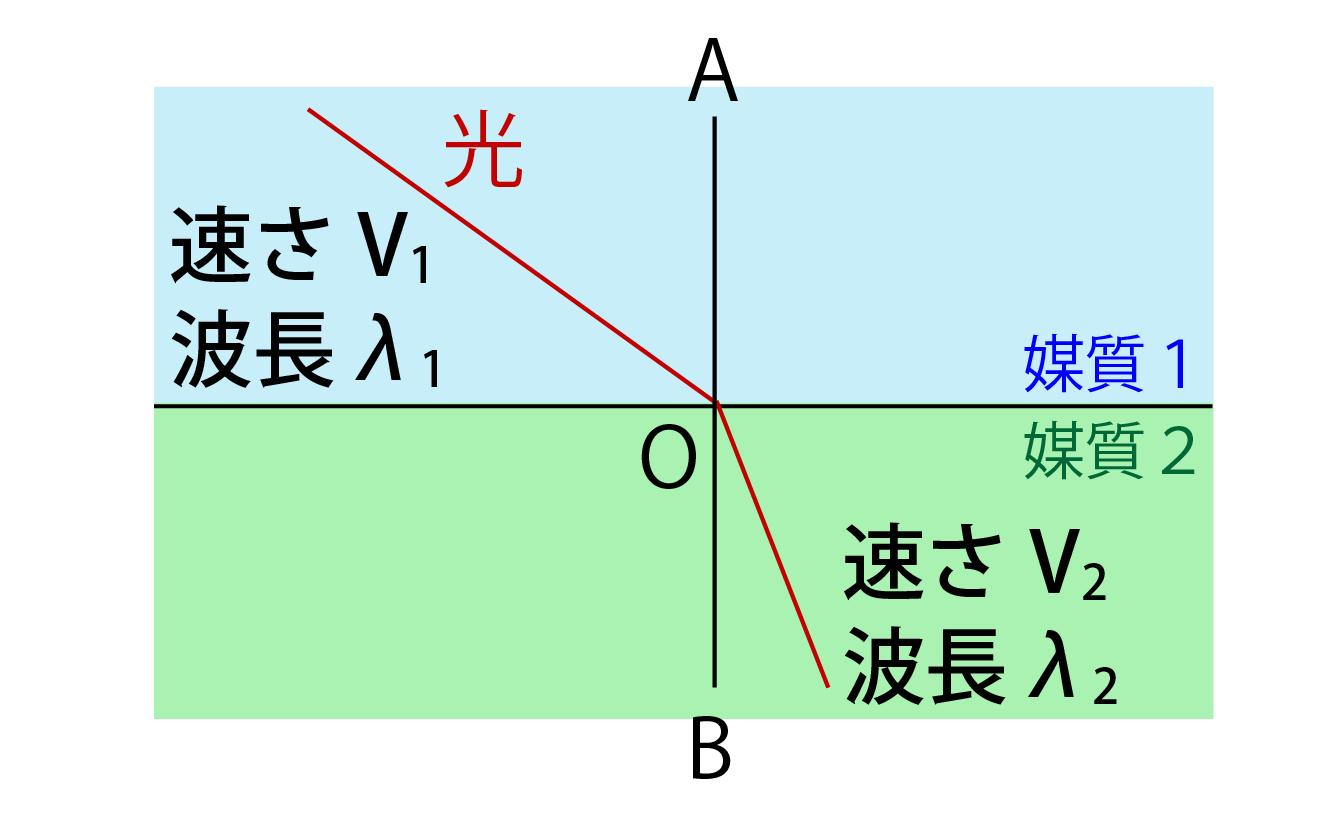 光の屈折の法則解説画像
