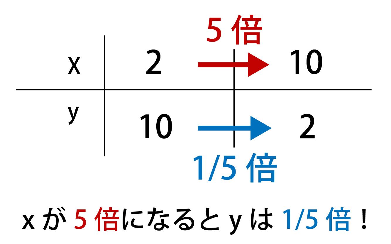 反比例の式(公式)の解説画像