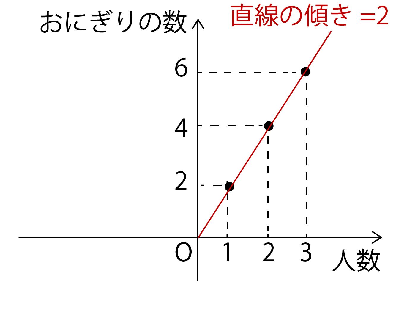 直線の傾き=比例定数の解説画像
